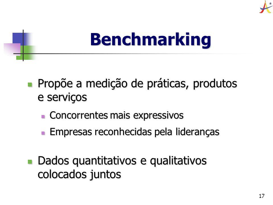 Benchmarking Propõe a medição de práticas, produtos e serviços