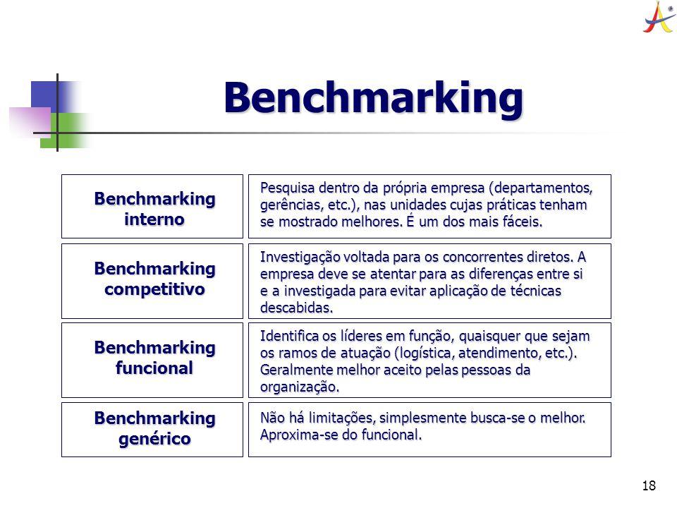 Benchmarking competitivo Benchmarking funcional Benchmarking genérico