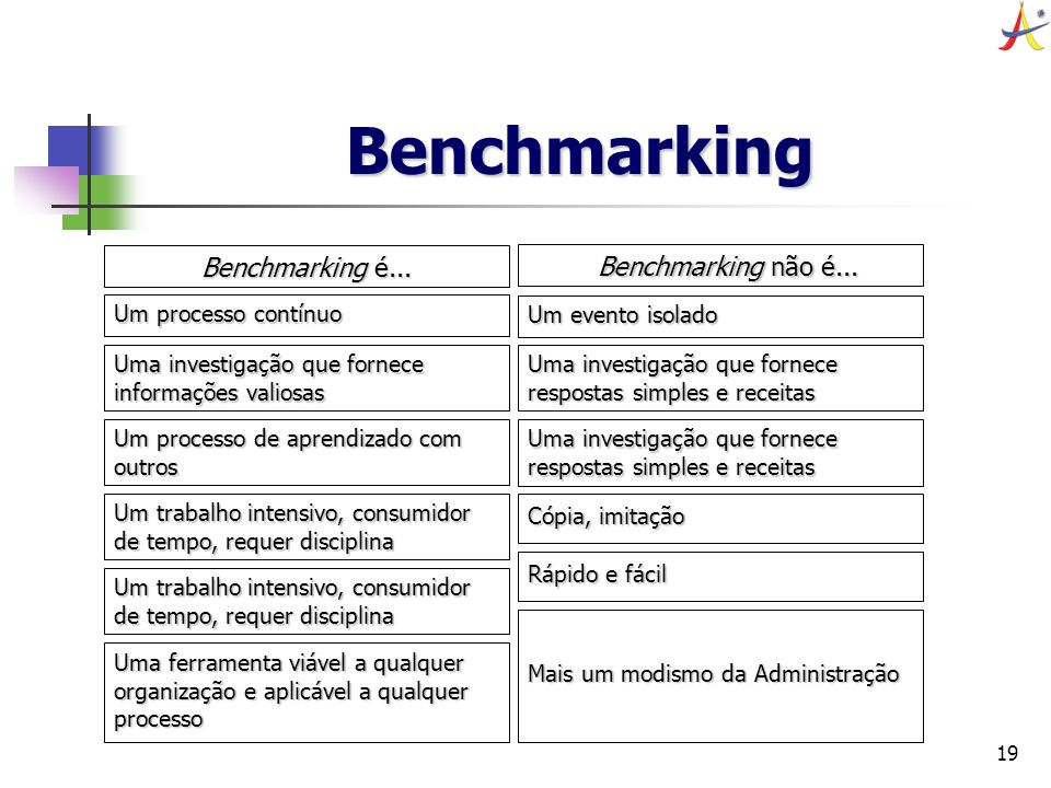 Benchmarking Benchmarking é... Benchmarking não é...