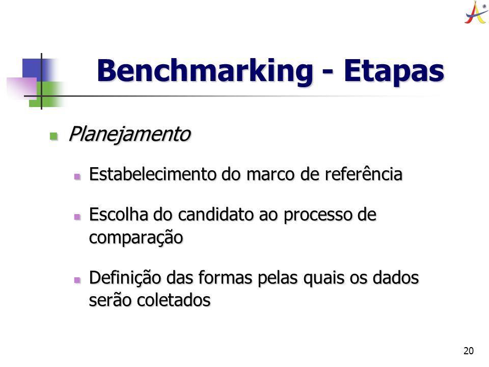 Benchmarking - Etapas Planejamento