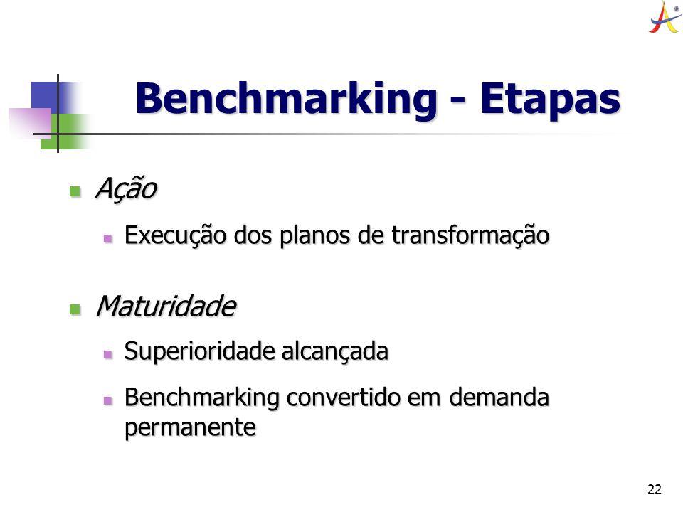 Benchmarking - Etapas Ação Maturidade
