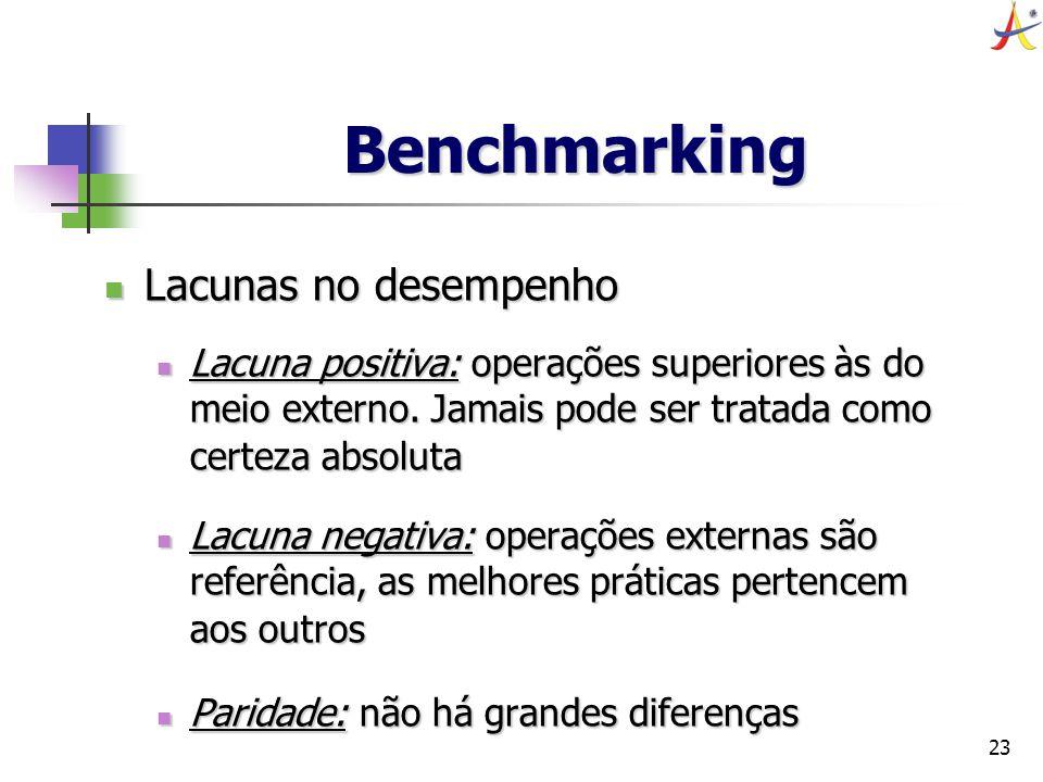 Benchmarking Lacunas no desempenho