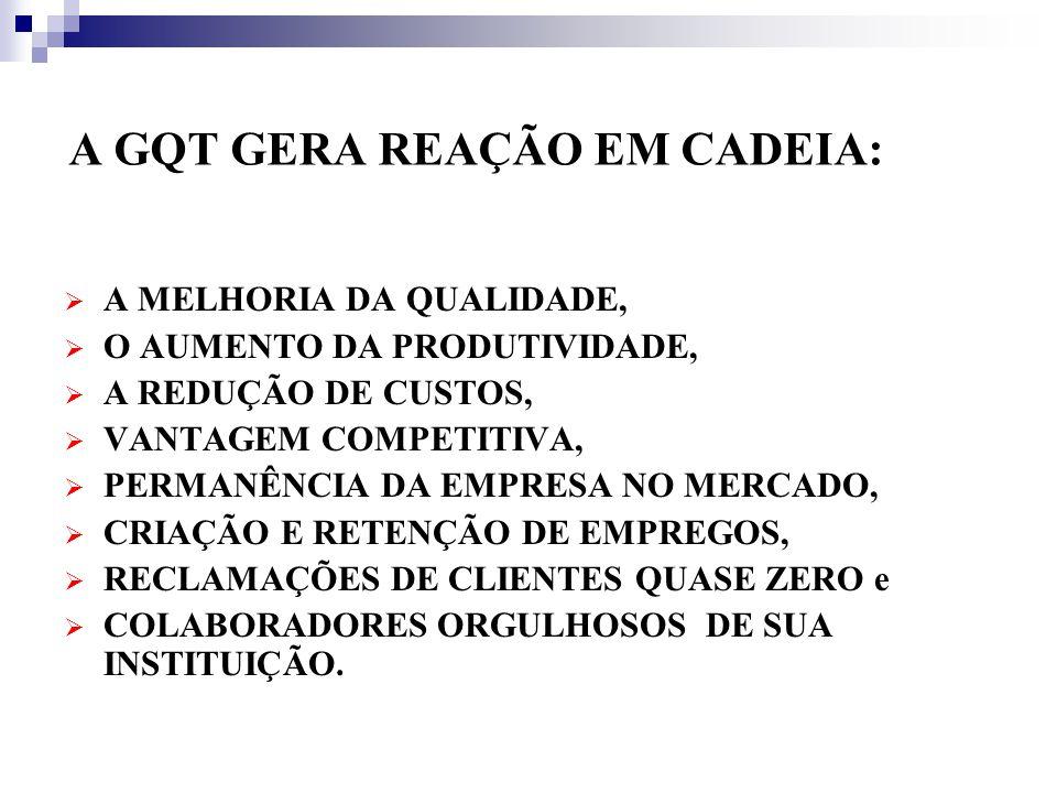 A GQT GERA REAÇÃO EM CADEIA: