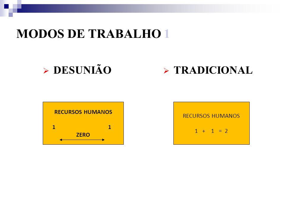 MODOS DE TRABALHO 1 DESUNIÃO TRADICIONAL RECURSOS HUMANOS