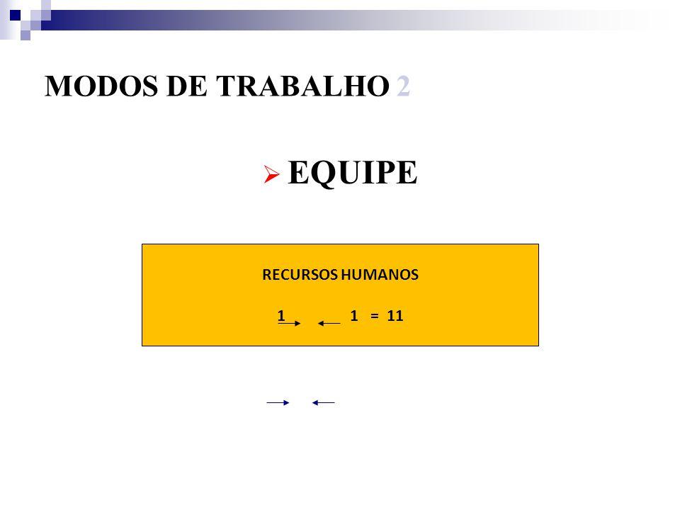 MODOS DE TRABALHO 2 EQUIPE RECURSOS HUMANOS 1 = 11
