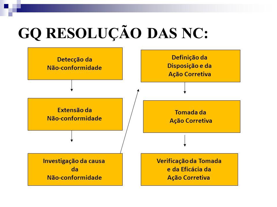 GQ RESOLUÇÃO DAS NC: Detecção da Não-conformidade Definição da