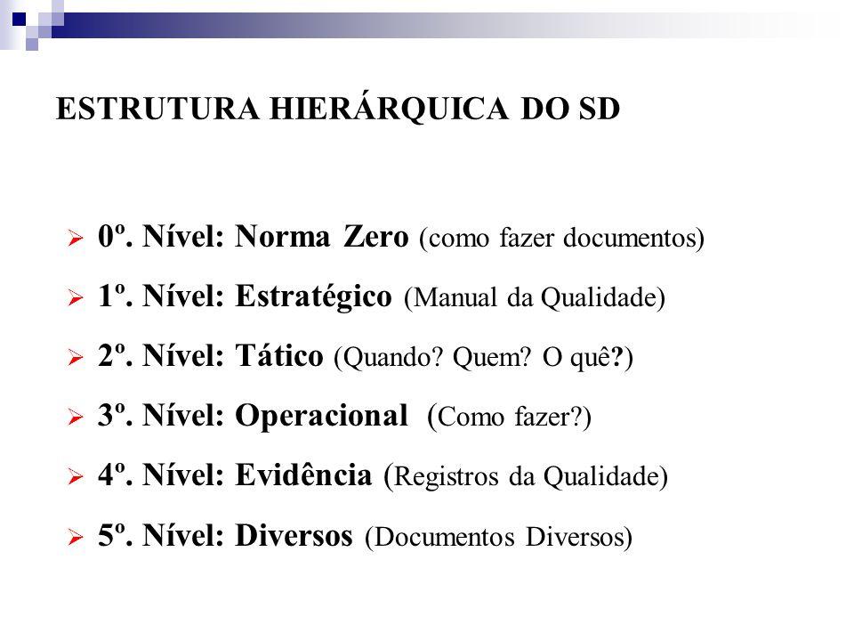 ESTRUTURA HIERÁRQUICA DO SD