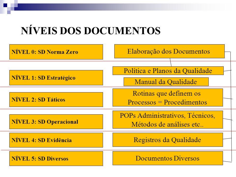 NÍVEIS DOS DOCUMENTOS Elaboração dos Documentos