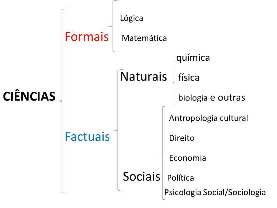 CIÊNCIAS biologia e outras Antropologia cultural Factuais Direito