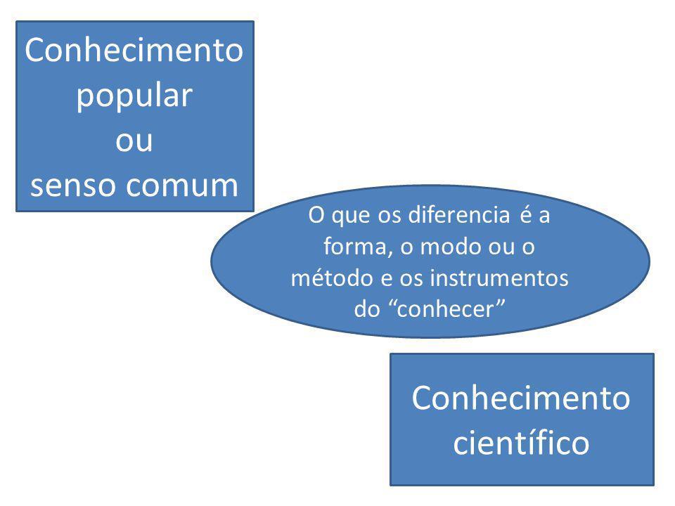 Conhecimento popular ou senso comum Conhecimento científico