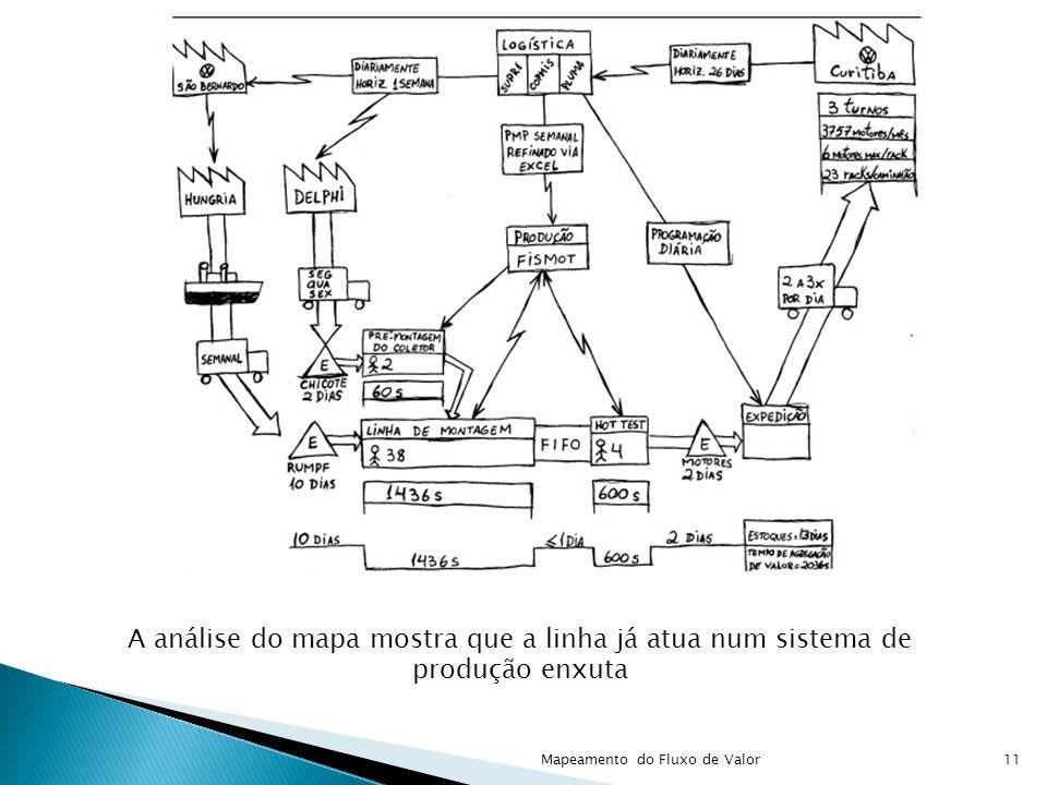 A análise do mapa mostra que a linha já atua num sistema de produção enxuta