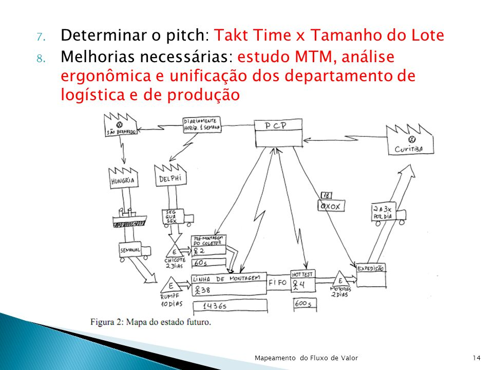 Determinar o pitch: Takt Time x Tamanho do Lote