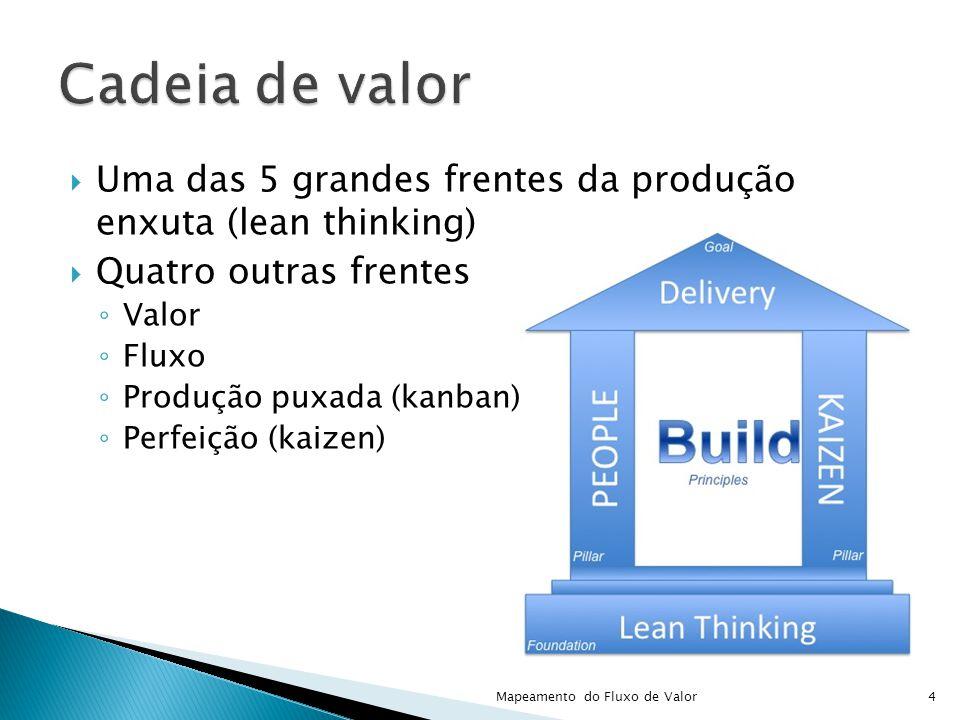 Cadeia de valor Uma das 5 grandes frentes da produção enxuta (lean thinking) Quatro outras frentes.
