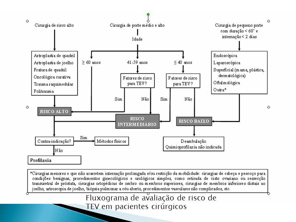 Fluxograma de avaliação de risco de TEV em pacientes cirúrgicos