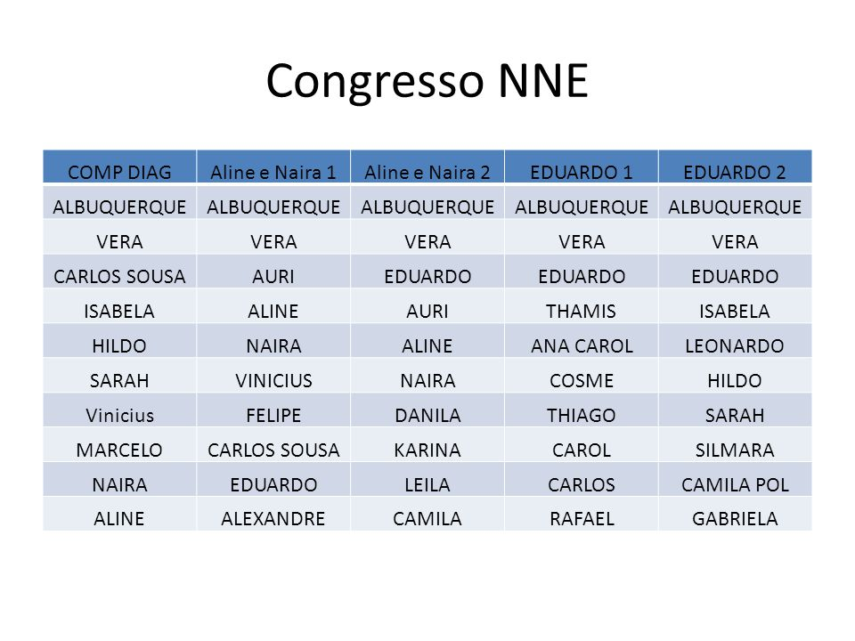 Congresso NNE COMP DIAG Aline e Naira 1 Aline e Naira 2 EDUARDO 1