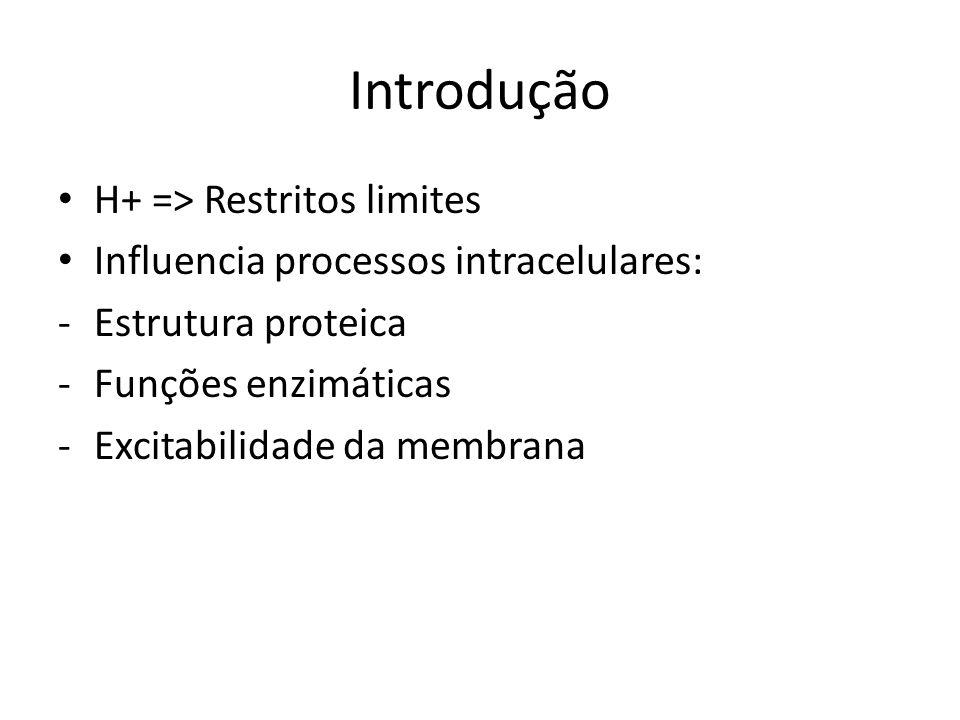 Introdução H+ => Restritos limites
