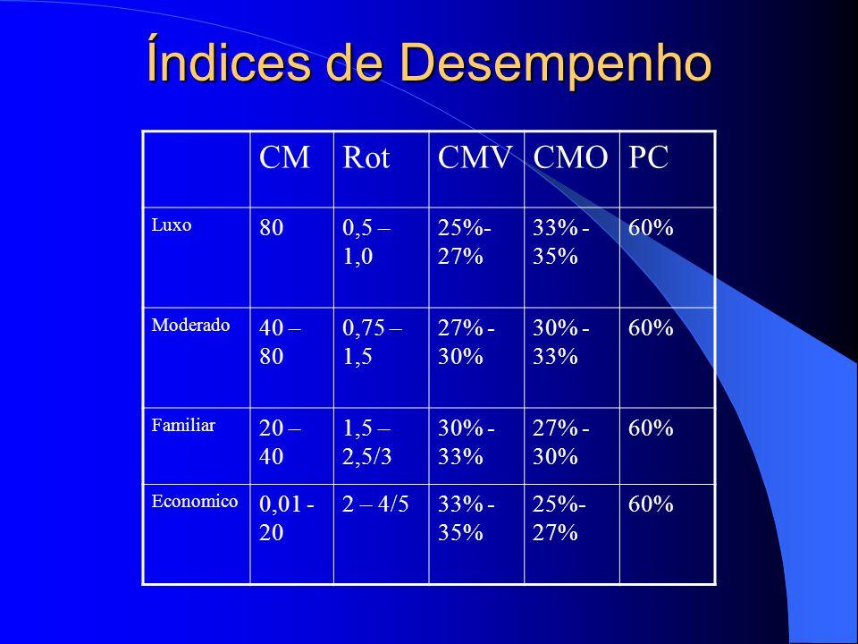Índices de Desempenho CM Rot CMV CMO PC 80 0,5 – 1,0 25%- 27% 33% -35%