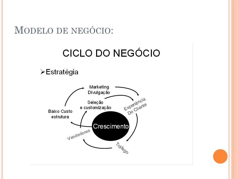 Modelo de negócio: