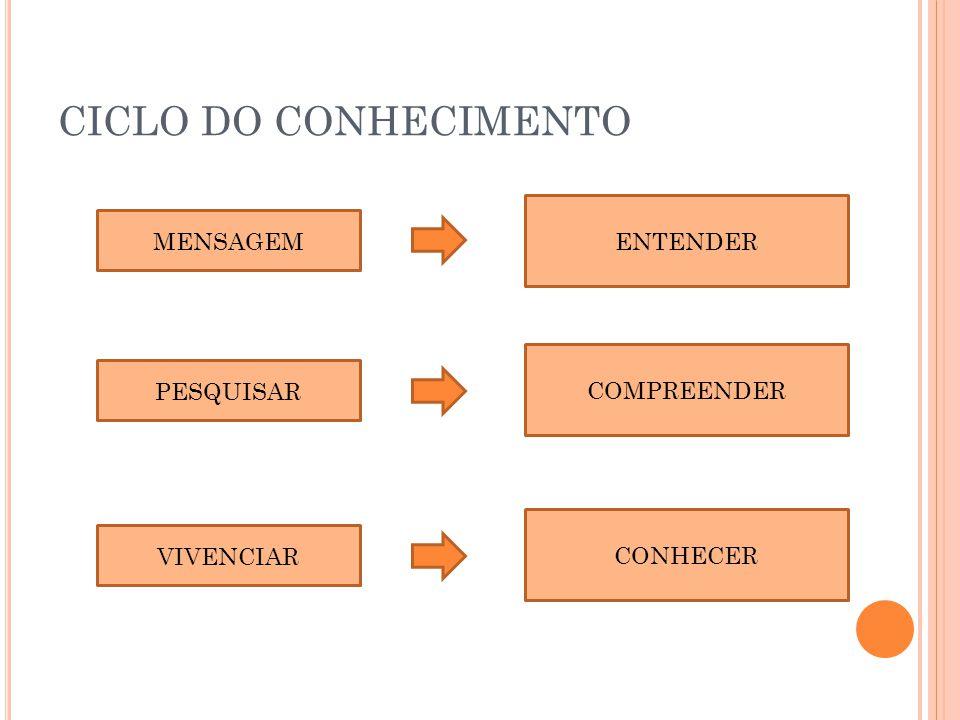 CICLO DO CONHECIMENTO ENTENDER MENSAGEM COMPREENDER PESQUISAR CONHECER