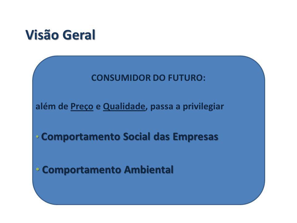 Visão Geral Comportamento Ambiental CONSUMIDOR DO FUTURO: