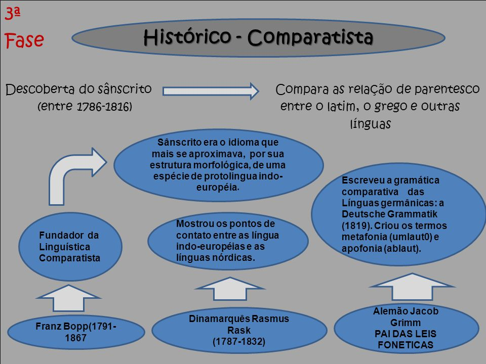 Histórico - Comparatista Dinamarquês Rasmus Rask