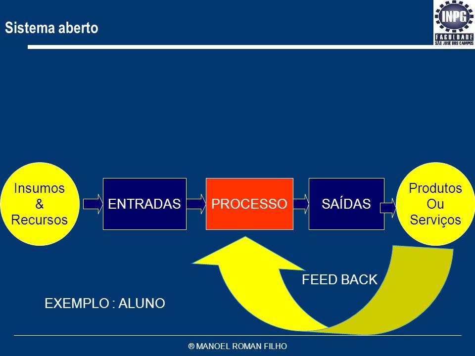 Sistema aberto Insumos & Recursos Produtos Ou Serviços ENTRADAS