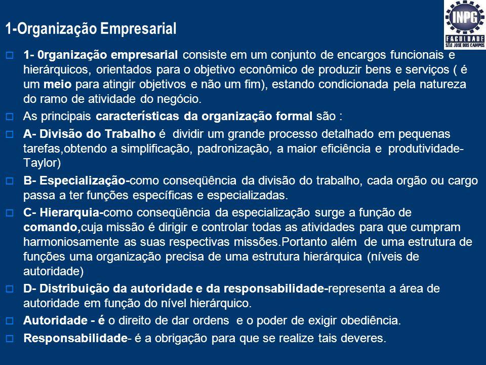 1-Organização Empresarial
