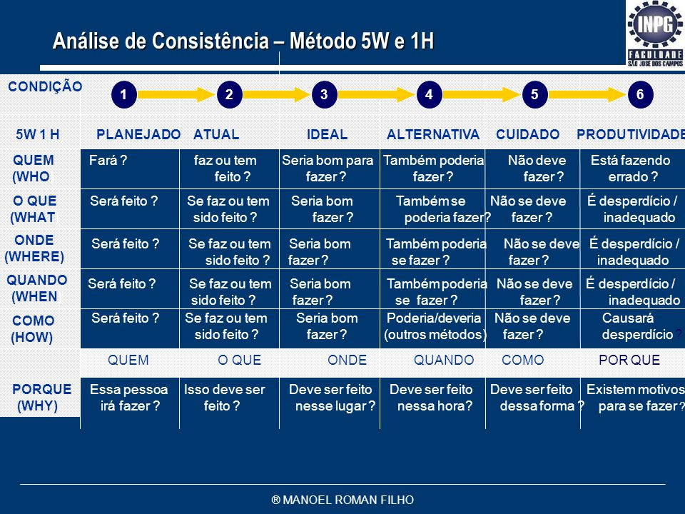 Análise de Consistência – Método 5W e 1H