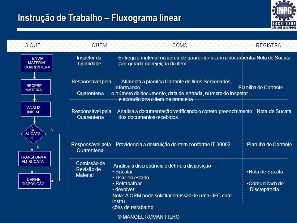 Instrução de Trabalho – Fluxograma linear