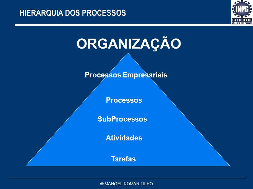 ORGANIZAÇÃO HIERARQUIA DOS PROCESSOS Processos Empresariais Processos