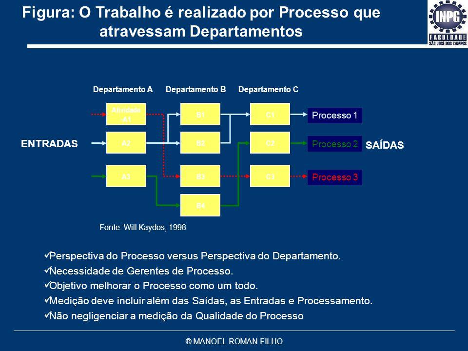 Figura: O Trabalho é realizado por Processo que atravessam Departamentos