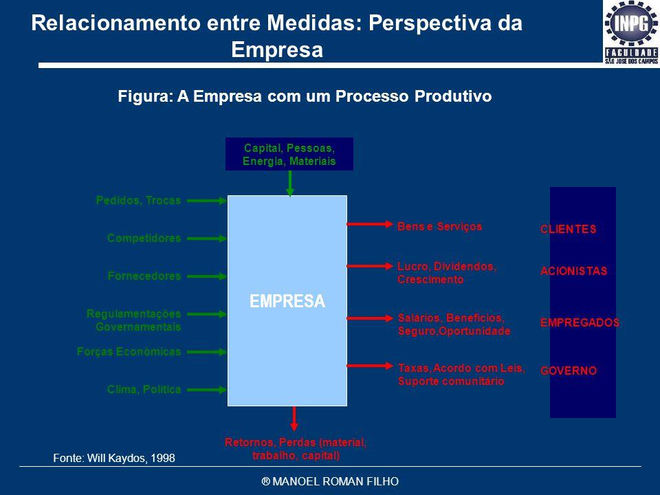 Relacionamento entre Medidas: Perspectiva da Empresa