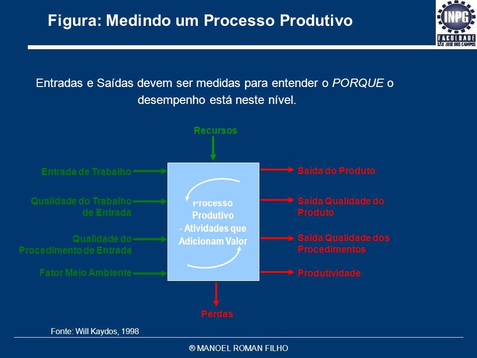 Figura: Medindo um Processo Produtivo