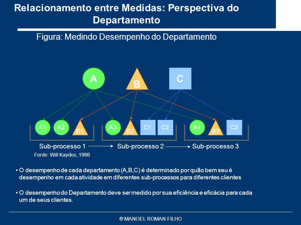 Relacionamento entre Medidas: Perspectiva do Departamento