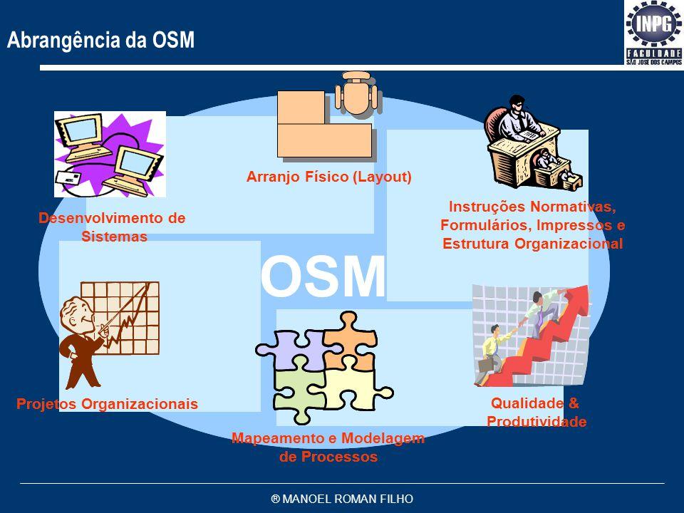 OSM Abrangência da OSM Arranjo Físico (Layout) Instruções Normativas,