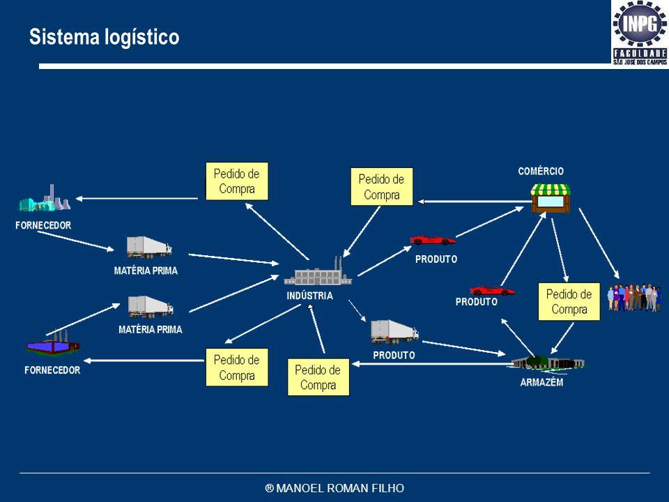 Sistema logístico ® MANOEL ROMAN FILHO