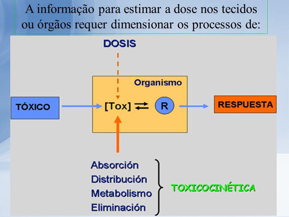A informação para estimar a dose nos tecidos ou órgãos requer dimensionar os processos de: