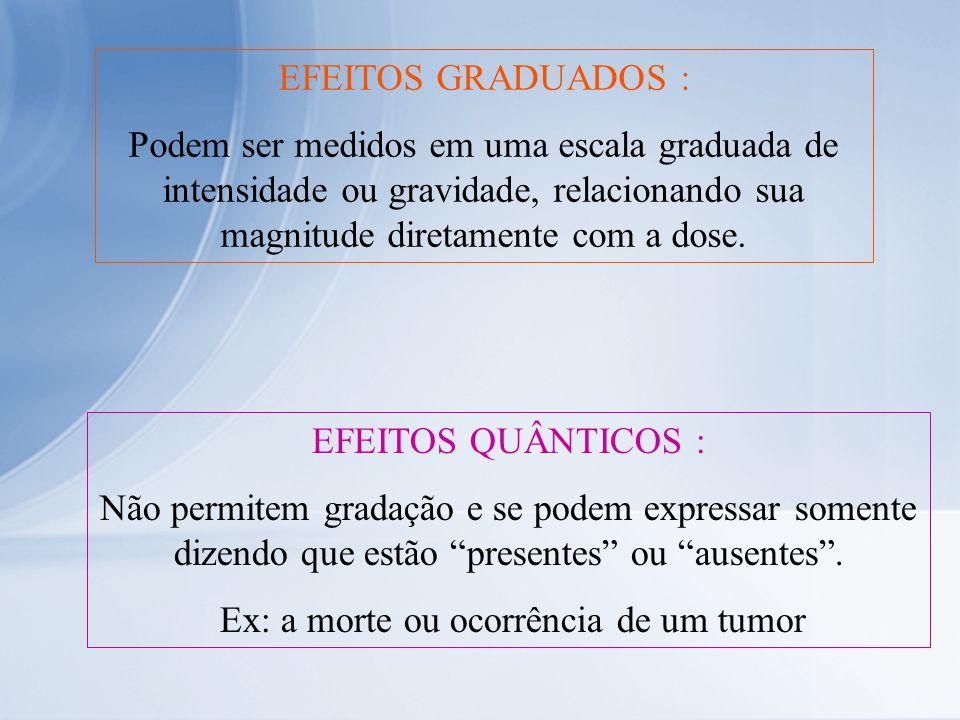 Ex: a morte ou ocorrência de um tumor