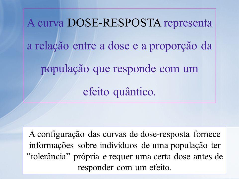 A curva DOSE-RESPOSTA representa a relação entre a dose e a proporção da população que responde com um efeito quântico.