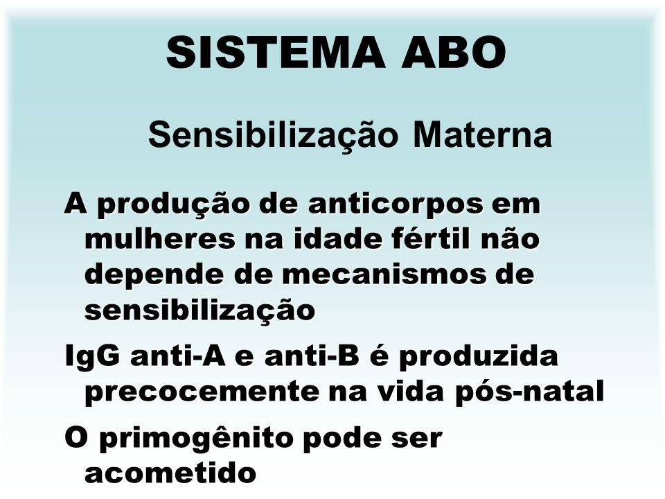 SISTEMA ABO Sensibilização Materna