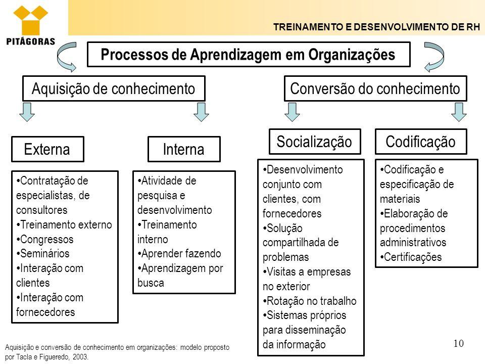 Processos de Aprendizagem em Organizações