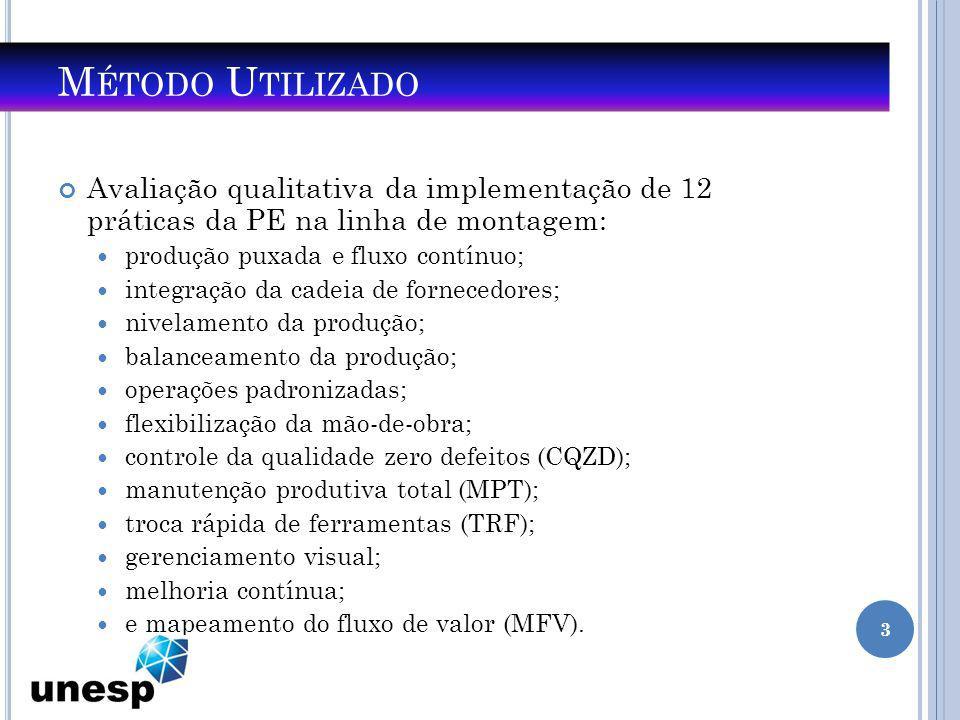 Método Utilizado Avaliação qualitativa da implementação de 12 práticas da PE na linha de montagem: