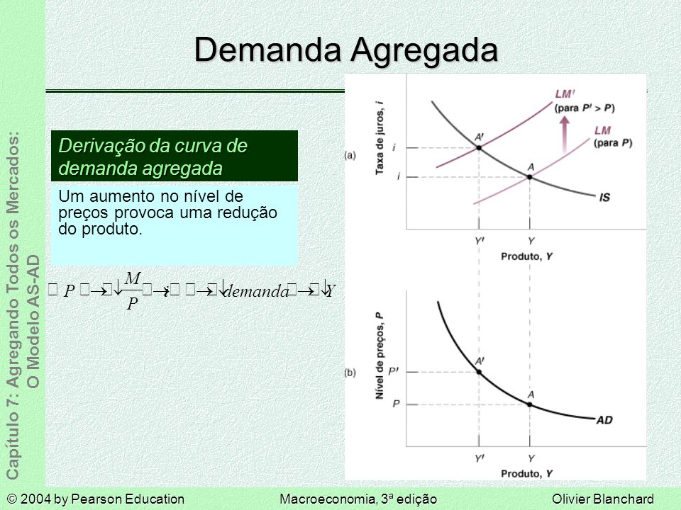 Demanda Agregada Derivação da curva de demanda agregada  ® ¯ P M i
