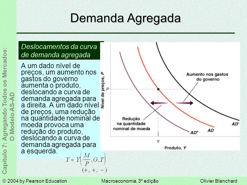 Demanda Agregada Deslocamentos da curva de demanda agregada