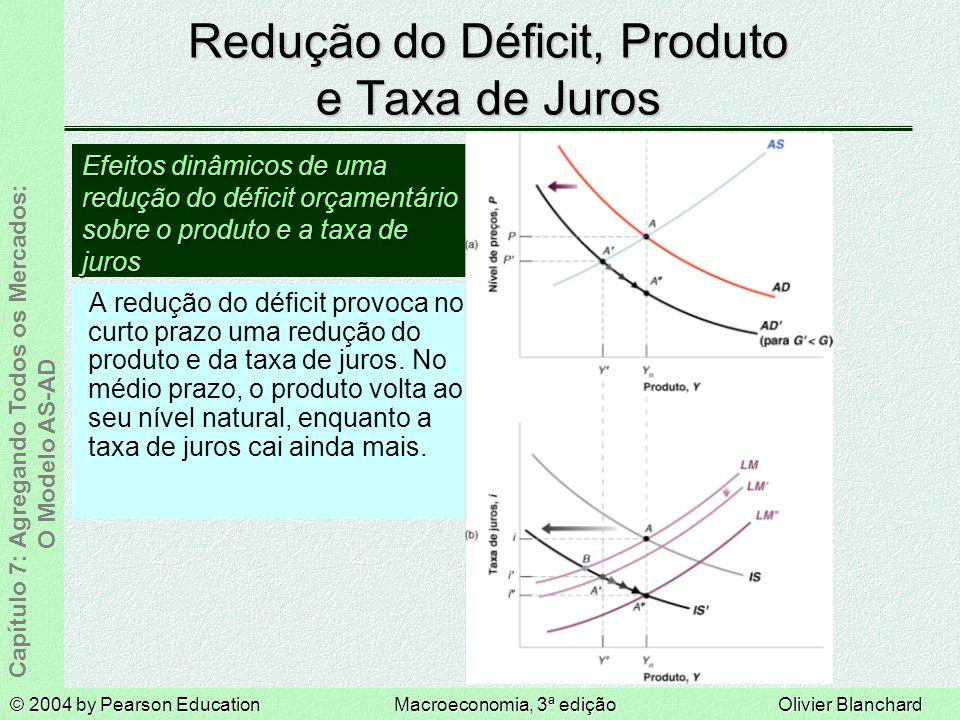 Redução do Déficit, Produto e Taxa de Juros