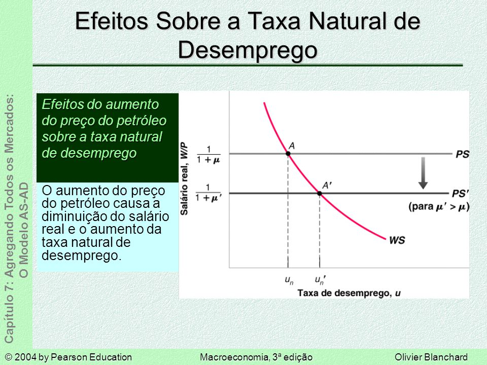Efeitos Sobre a Taxa Natural de Desemprego