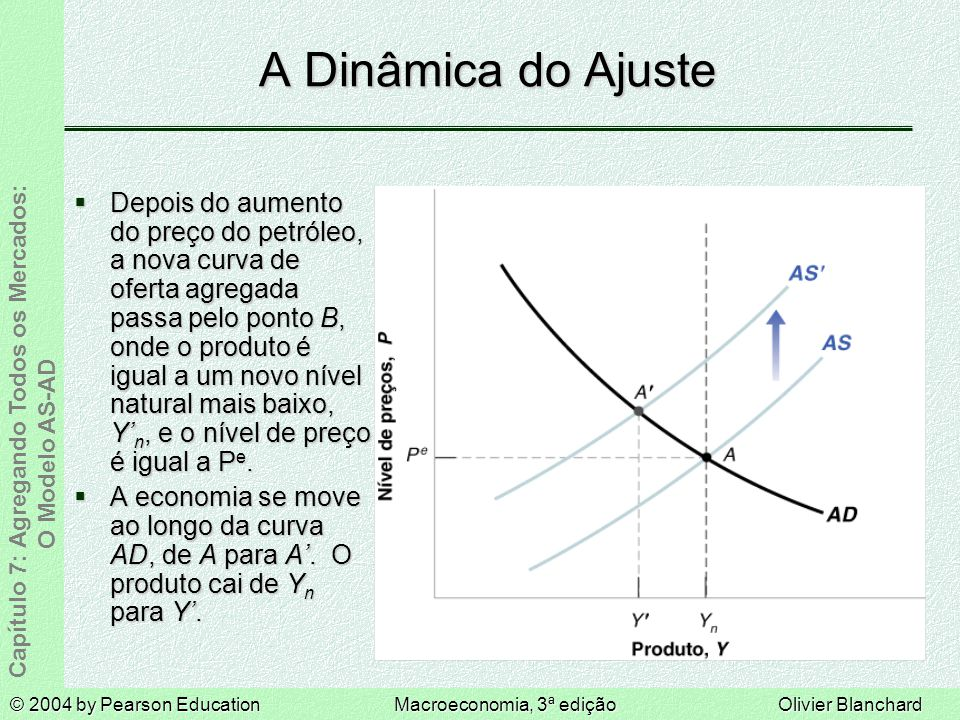 A Dinâmica do Ajuste