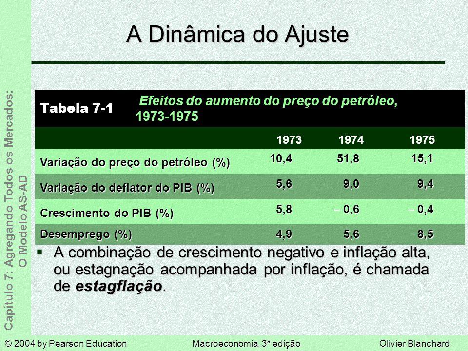 A Dinâmica do Ajuste 8,5. 5,6. 4,9. Desemprego (%) - 0,6. 9,0. 51,8. 1974. Crescimento do PIB (%)