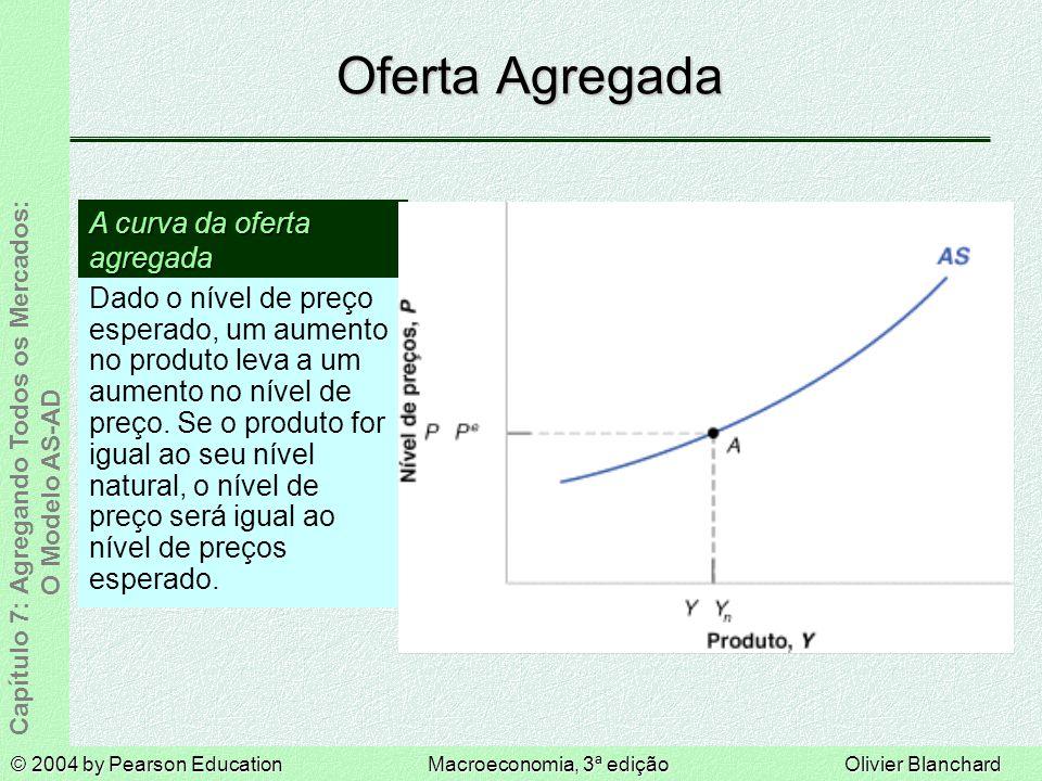 Oferta Agregada A curva da oferta agregada