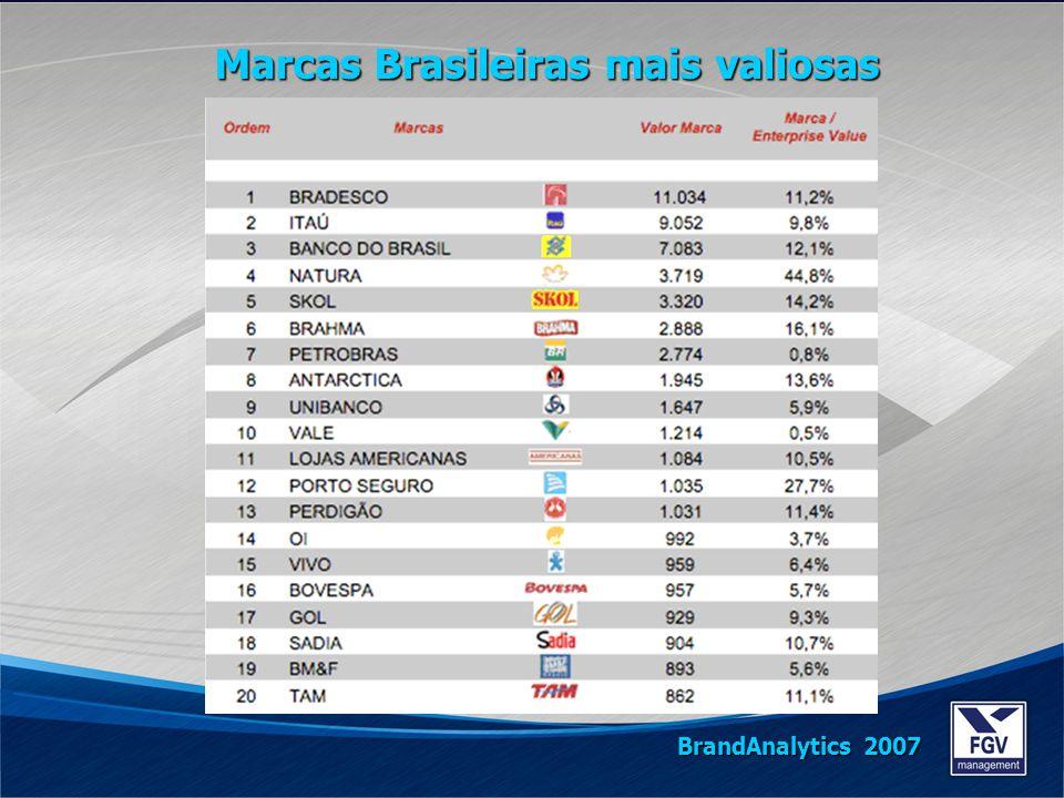 Marcas Brasileiras mais valiosas